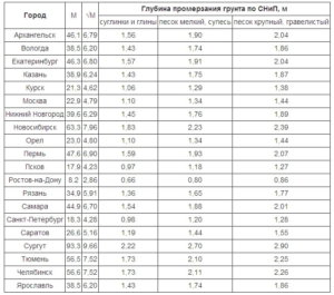 глубина промерзания грунтов, таблица