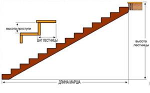 одномаршевая лестница, схема