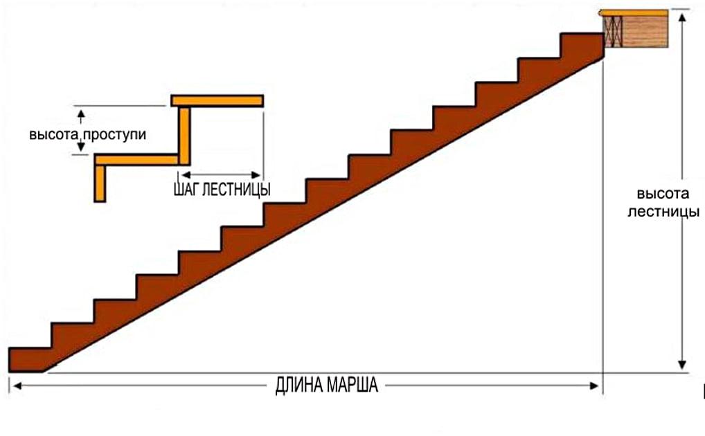 Ступеньки для лестницы. Основные виды, формулы расчета ступеней и лестницы (угла, длины марша, и т.д.)