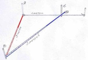 разметка фундамента, проверка угла, геометрия