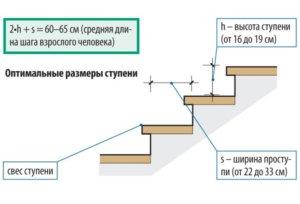расчет ступеней - оптимальные размеры