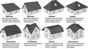 основные типы крыш, схема
