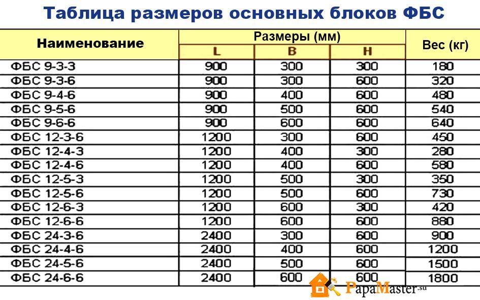 таблица размера и веса фундаментных блоков фбс