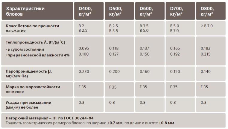 характеристика газобетона, таблица